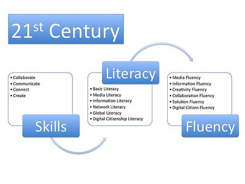 Keterampilan, Literasi dan Kefasihan TIK Abad-21